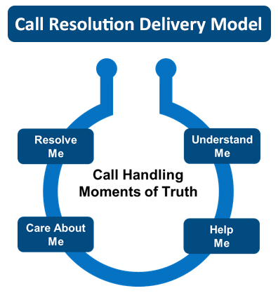 Call Resolution Delivery Model