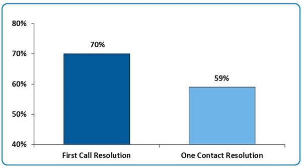 Call Center FCR and OCR Metrics Difference