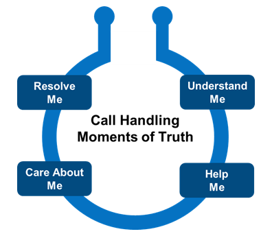 Call Handling Moments of Truth
