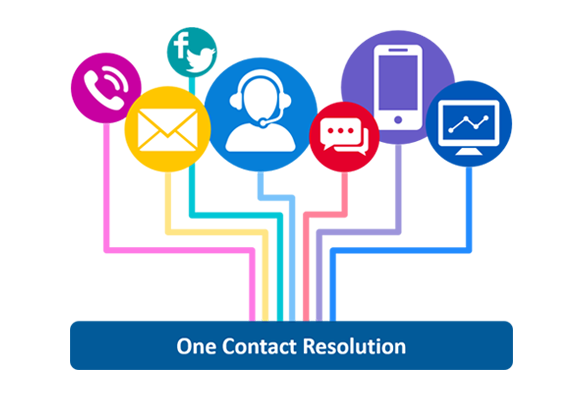 One Contact Resolution