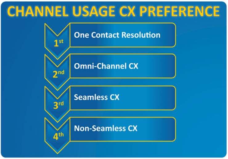 Channel Usage CX Preference