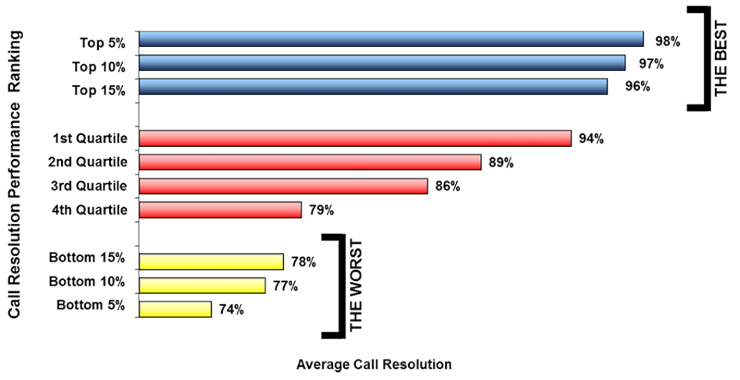Call Resolution Performance Ranking