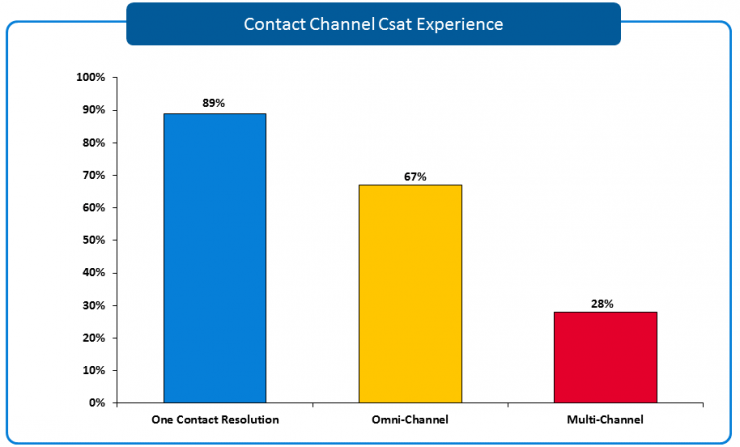 Contact Channel Customer Experience