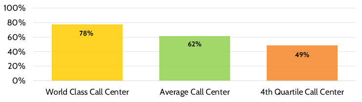 A chart with world class call centers vs average call centers.