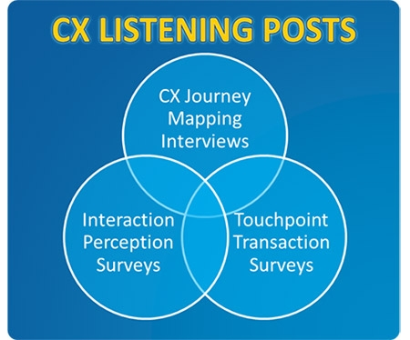 CX Listening Posts for CX Journey Mapping