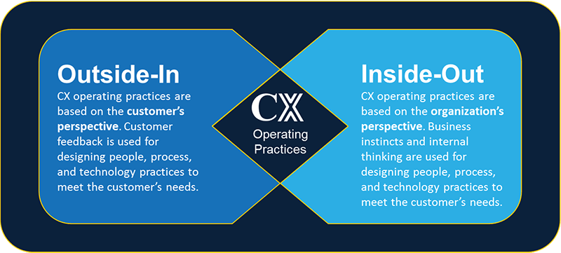CX Operating Practices