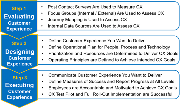 CX Strategy Effectiveness Model