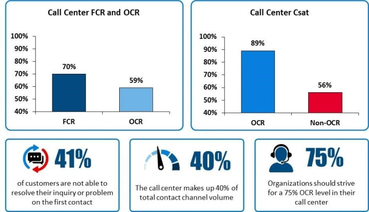 Call Center Customer Experience Research