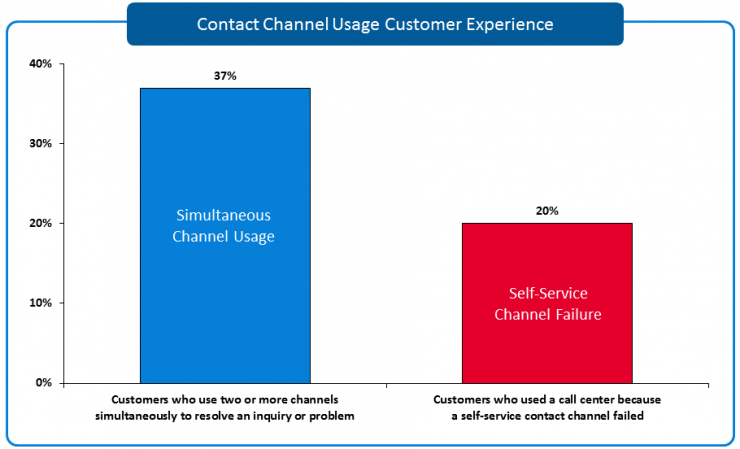 Customer Contact Channel Usage, customer experience, customer satisfaction, contact channel, sqm group