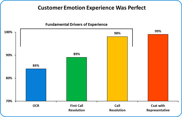Customer Emotion Experience Using a Contact Channel