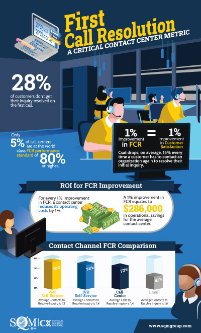 FCR Infographic for Contact Centers