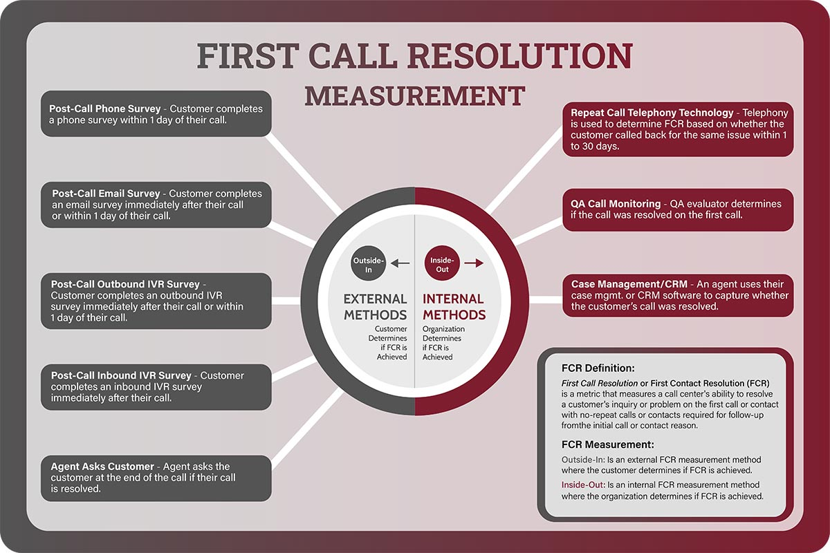 First Call Resolution Measurement Methods