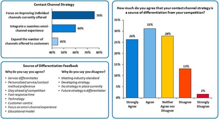 customer satisfaction, enterprise wide csat, contact center improvement, sqmgroup, voc experts