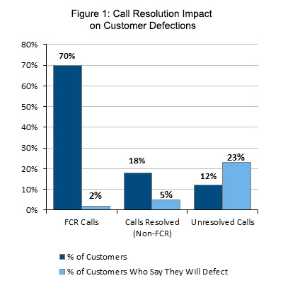 Call Resolution Impact on Customer Defections