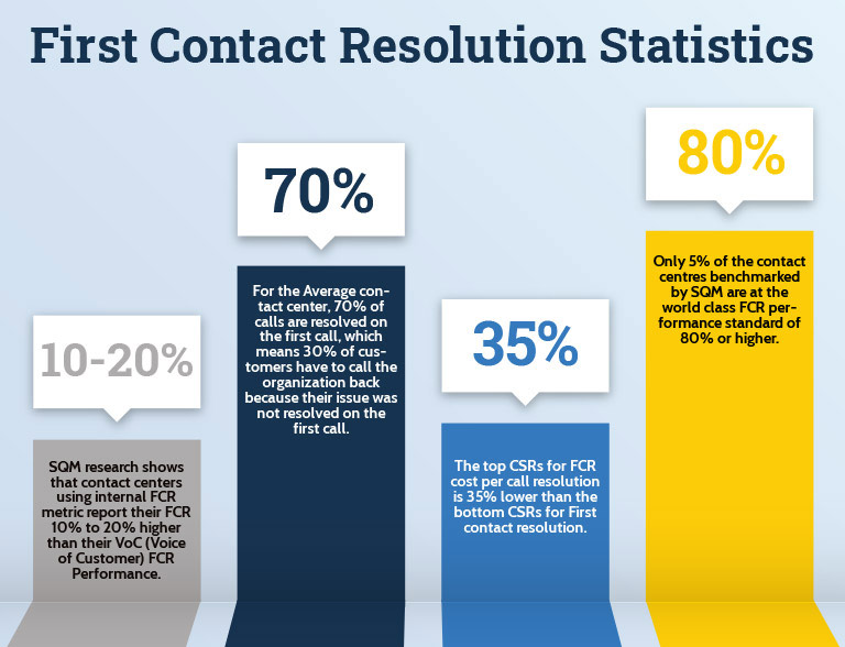 First Contact Resolution Statistics