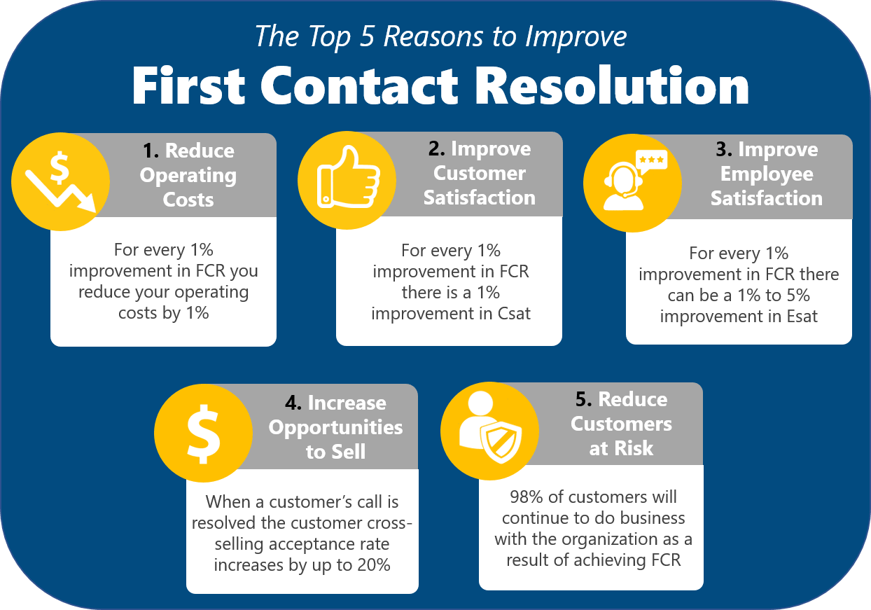 Top 5 Reasons to Improve First Contact Resolution