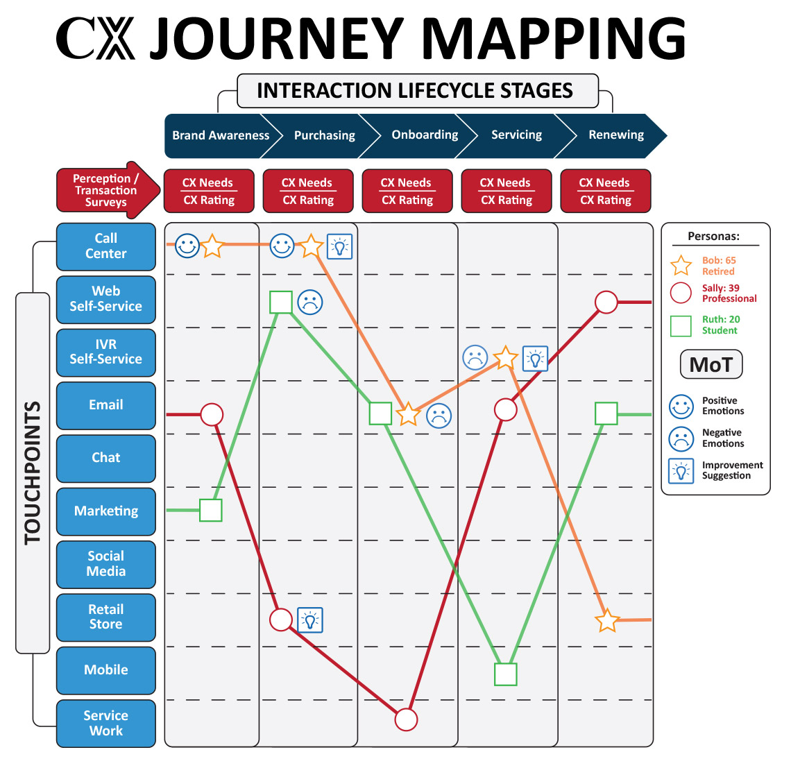CX Journey Mapping