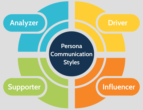 a Persona Communication Styles diagram with 4 quadrants Analyzer, Driver, Influencer, Supporter