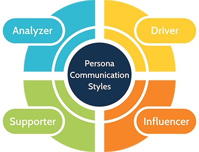 Persona Communication Styles Diagram