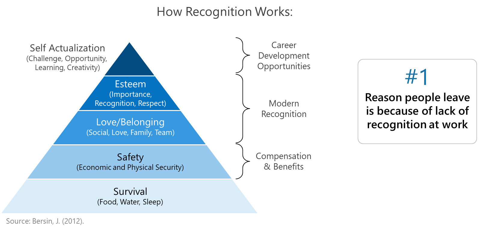 How Recognition Works