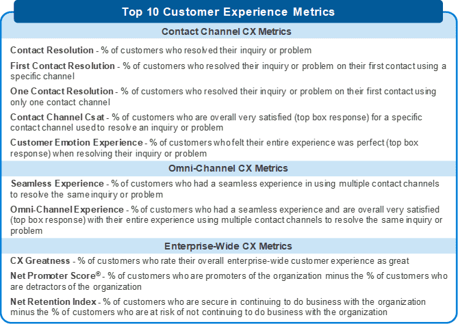 SQM's Top 10 CX Metrics