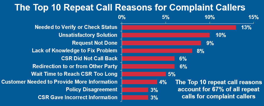 Top 10 Complaint Call Reasons