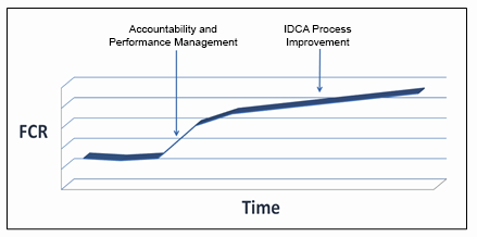 FCR Improvement by Initiative