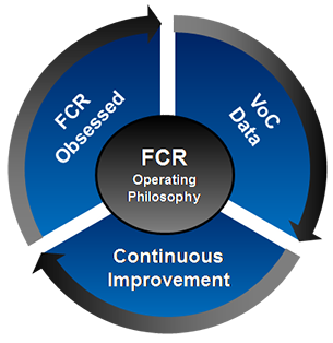 FCR Operating Philosophy